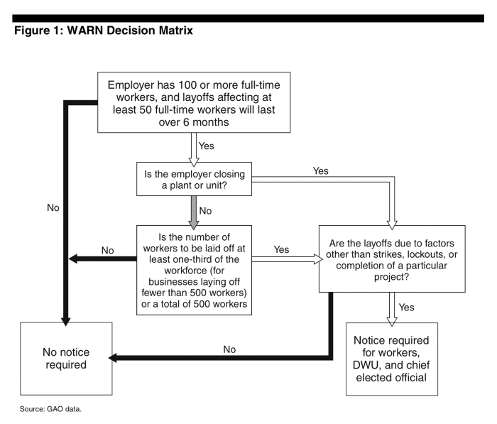 warn_act_decision_matrix