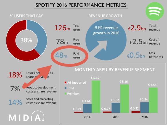 spotify-metrics