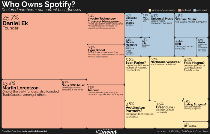 who-owns-spotify-1276x2-darkbg-3